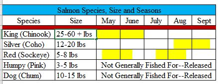 chart of salmon species size and running times Alaska fish species