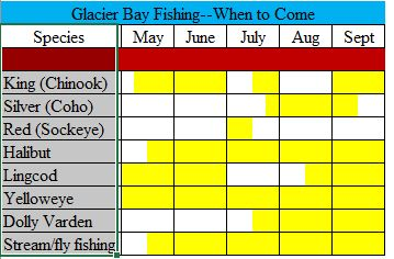 Bear Track Inn Glacier Bay fishing packages fish chart