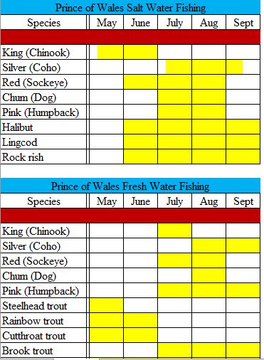 Alaska's Boardwalk Lodge Fishing Packages Chart